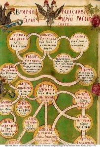 Rusia Chronicle & Tsars Genealogy   MS 1988
